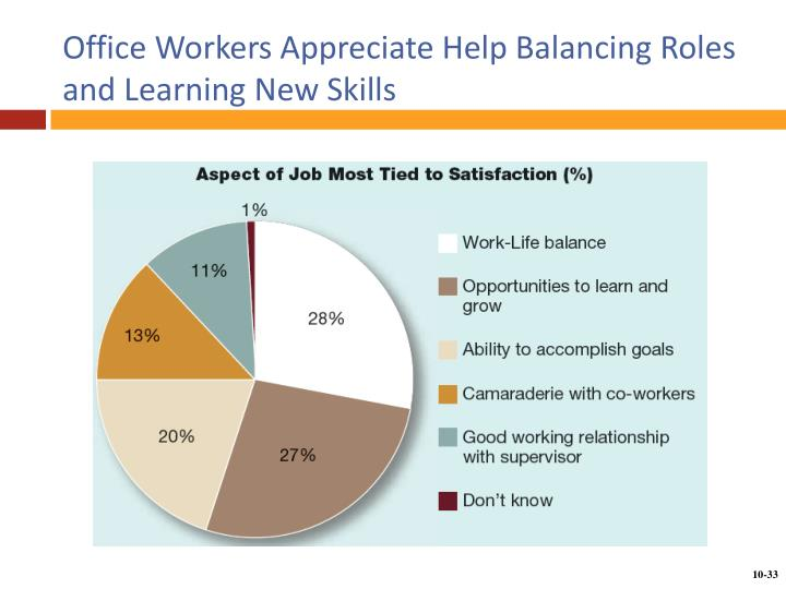 Office Workers Appreciate Help Balancing Roles and Learning New Skills