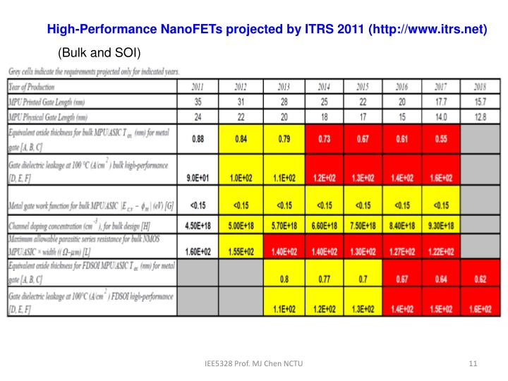 High-Performance NanoFETs projected by ITRS 2011 (http://www.itrs.net)