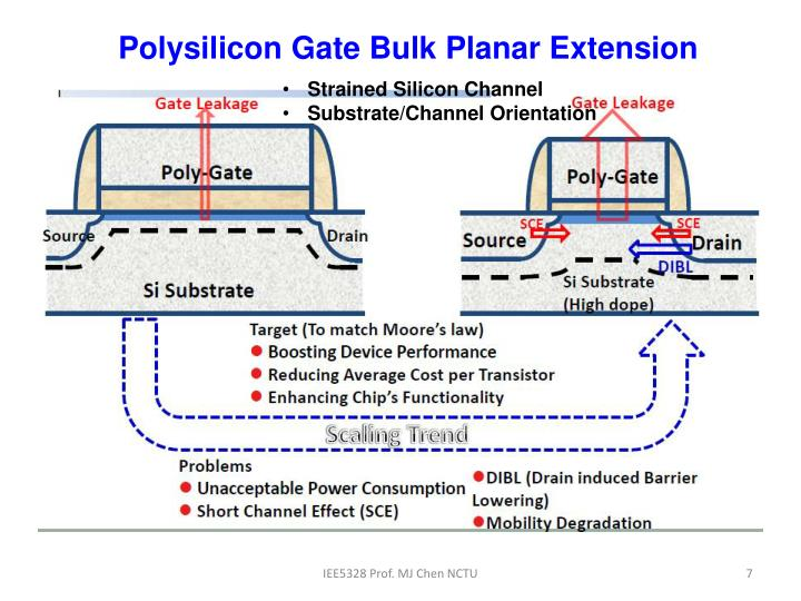 Polysilicon Gate Bulk Planar Extension