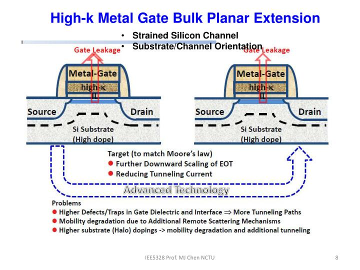 High-k Metal Gate Bulk Planar Extension