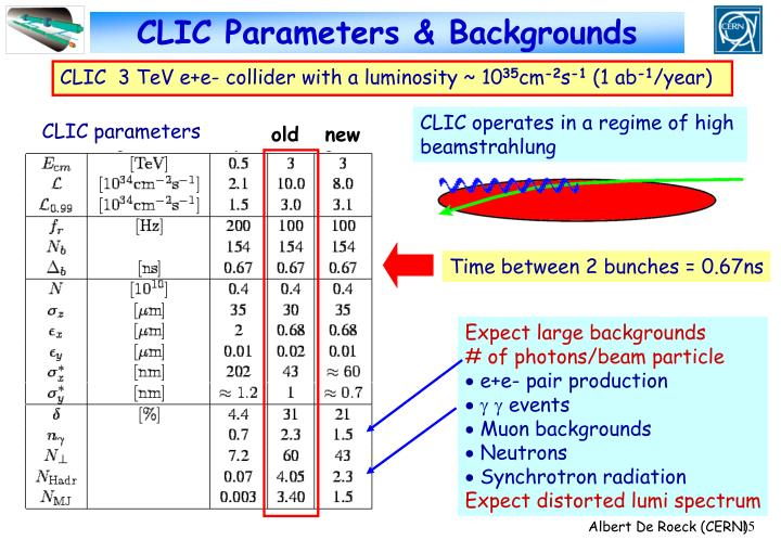 CLIC Parameters & Backgrounds