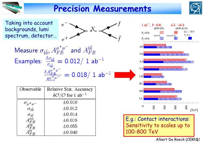 Precision Measurements
