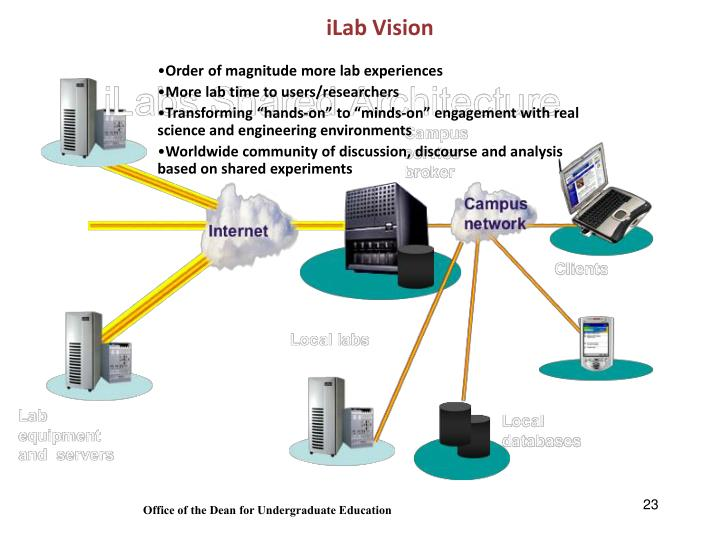 iLab Vision