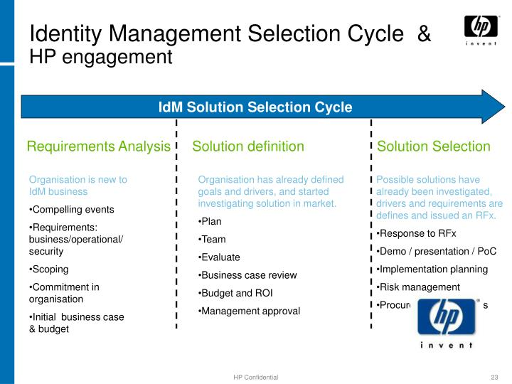Identity Management Selection Cycle  &