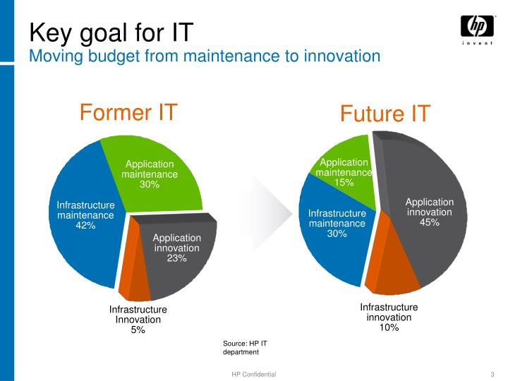 Key goal for it moving budget from maintenance to innovation