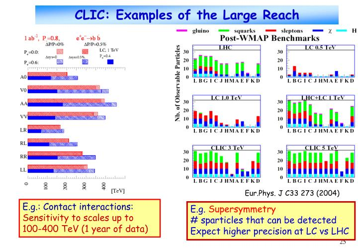CLIC: Examples of the Large Reach