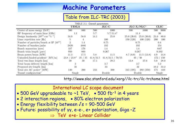 Machine Parameters