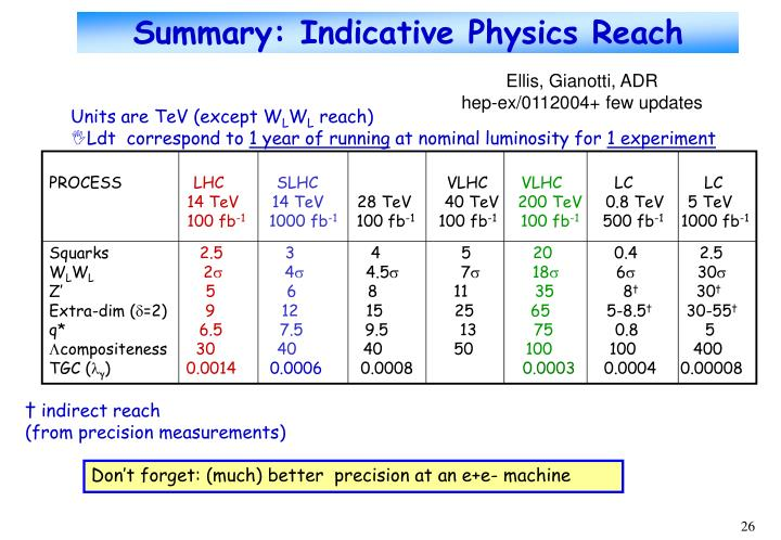 Summary: Indicative Physics Reach