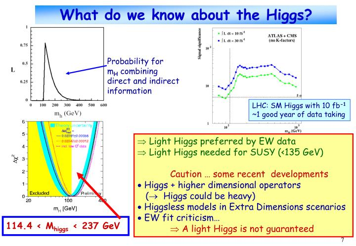 What do we know about the Higgs?