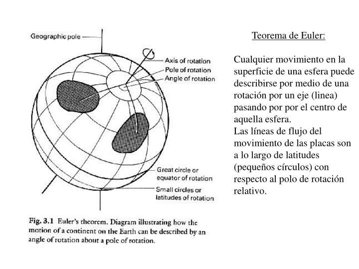 Teorema de Euler: