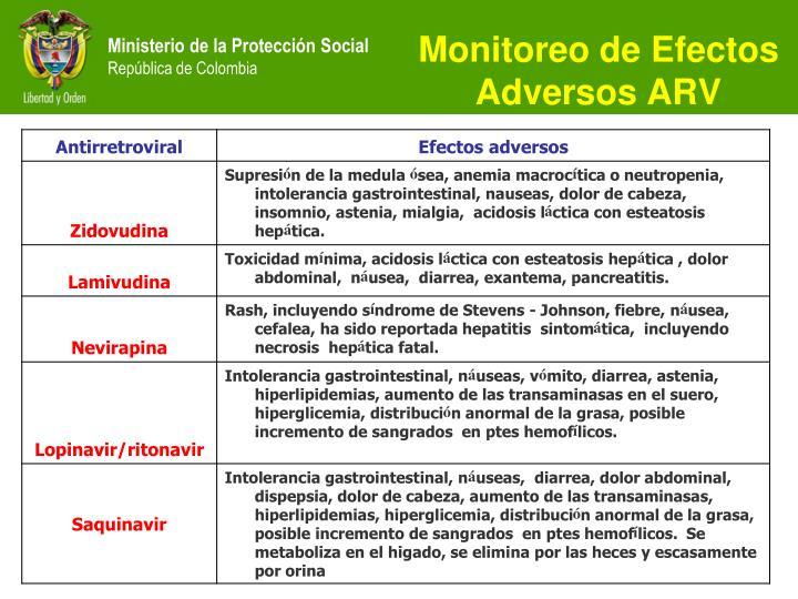 Monitoreo de Efectos Adversos ARV