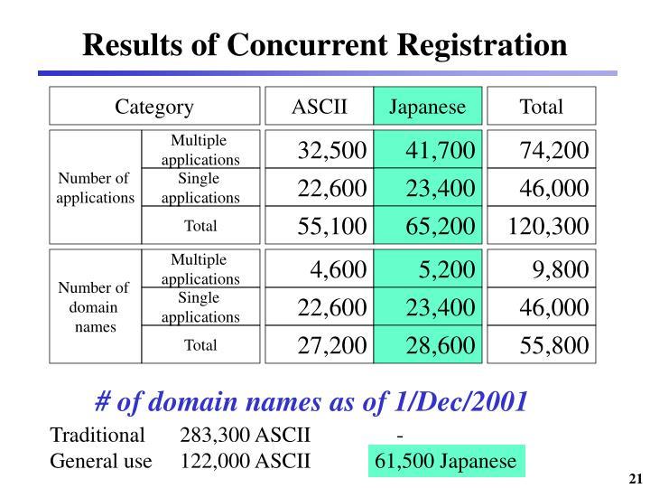 Results of Concurrent Registration