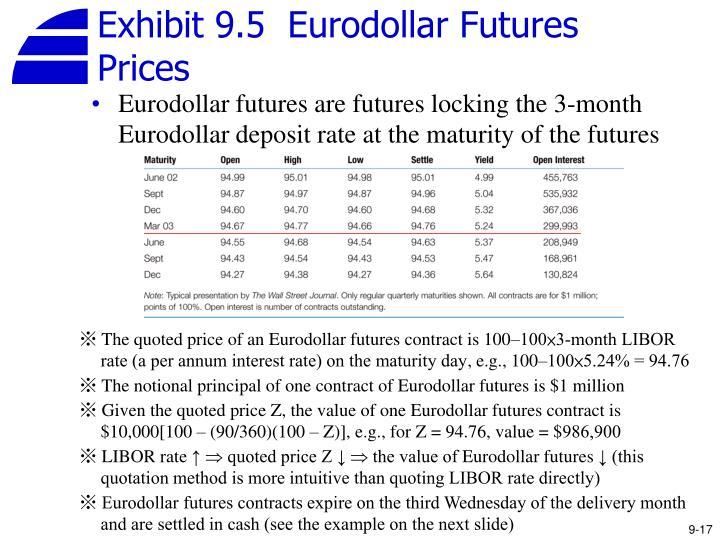 Exhibit 9.5  Eurodollar Futures Prices