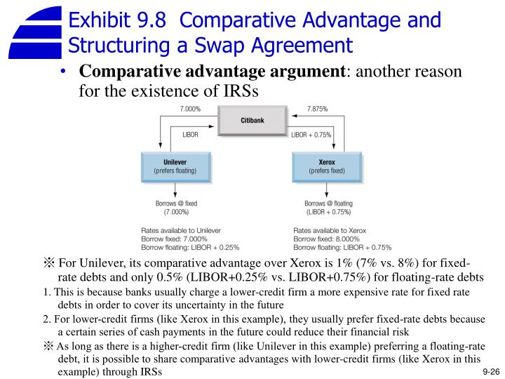 Exhibit 9.8  Comparative Advantage and Structuring a Swap Agreement
