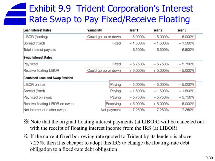 Exhibit 9.9  Trident Corporation's Interest Rate Swap to Pay Fixed/Receive Floating