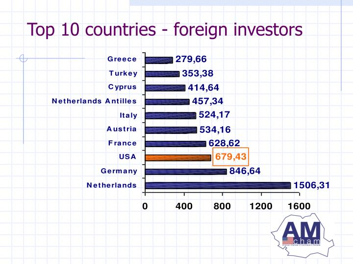 Top 10 countries - foreign investors