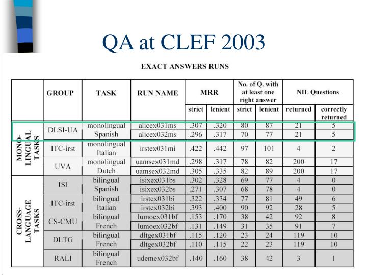 QA at CLEF 2003