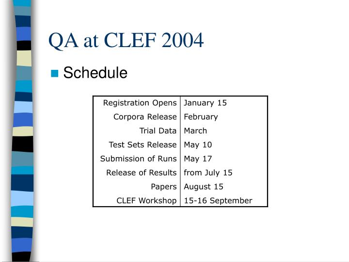 QA at CLEF 2004