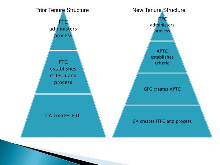 Prior Tenure Structure