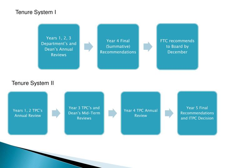 Tenure System I