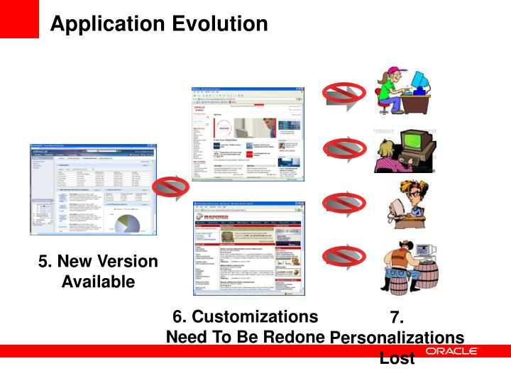 Application Evolution