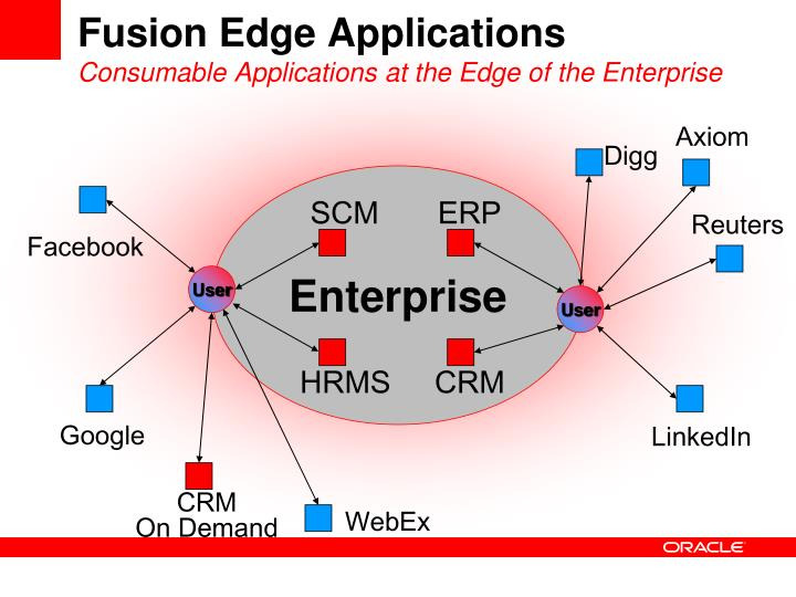 Fusion Edge Applications