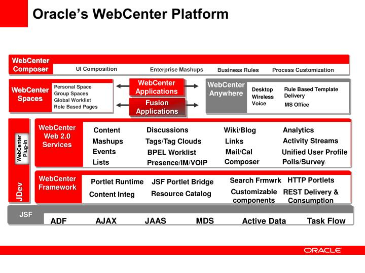 Oracle's WebCenter Platform