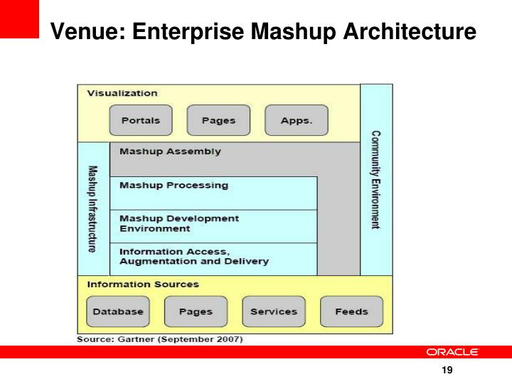 Venue: Enterprise Mashup Architecture