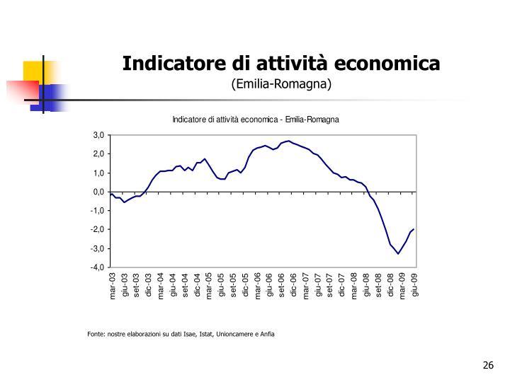 Indicatore di attività economica