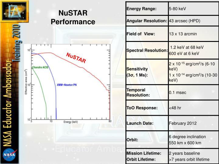 NuSTAR Performance