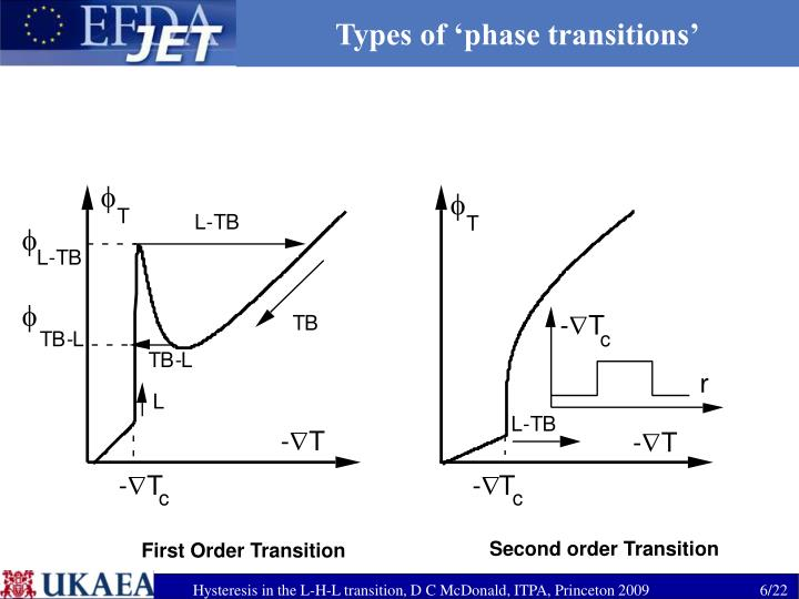 Types of 'phase transitions'
