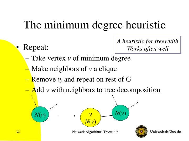 The minimum degree heuristic
