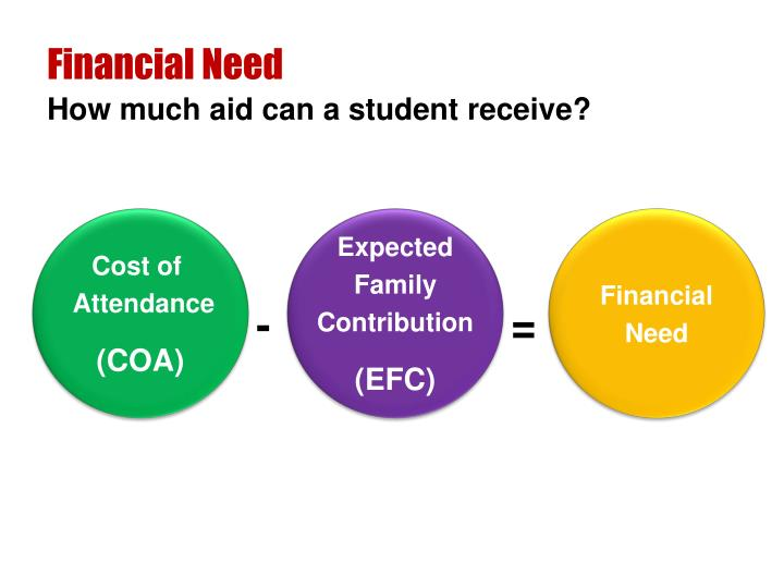 Financial Need