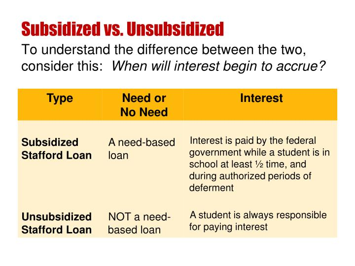 Subsidized vs. Unsubsidized