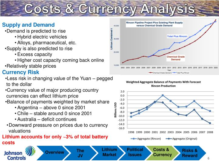 Costs & Currency Analysis