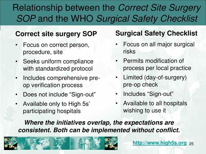 Correct site surgery SOP