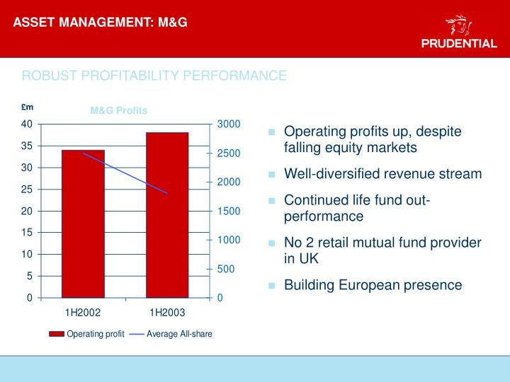 ASSET MANAGEMENT: M&G