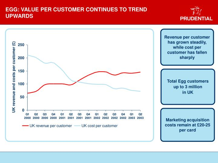 EGG: VALUE PER CUSTOMER CONTINUES TO TREND UPWARDS