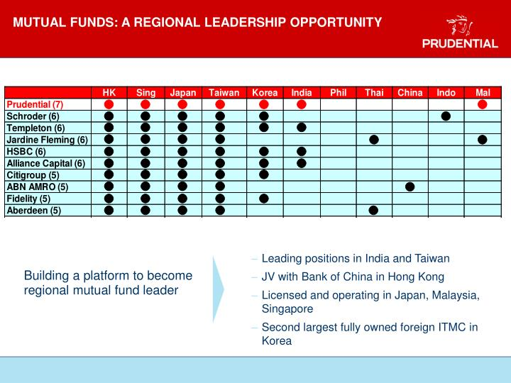 MUTUAL FUNDS: A REGIONAL LEADERSHIP OPPORTUNITY