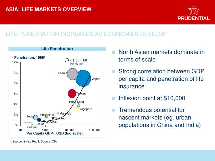 ASIA: LIFE MARKETS OVERVIEW