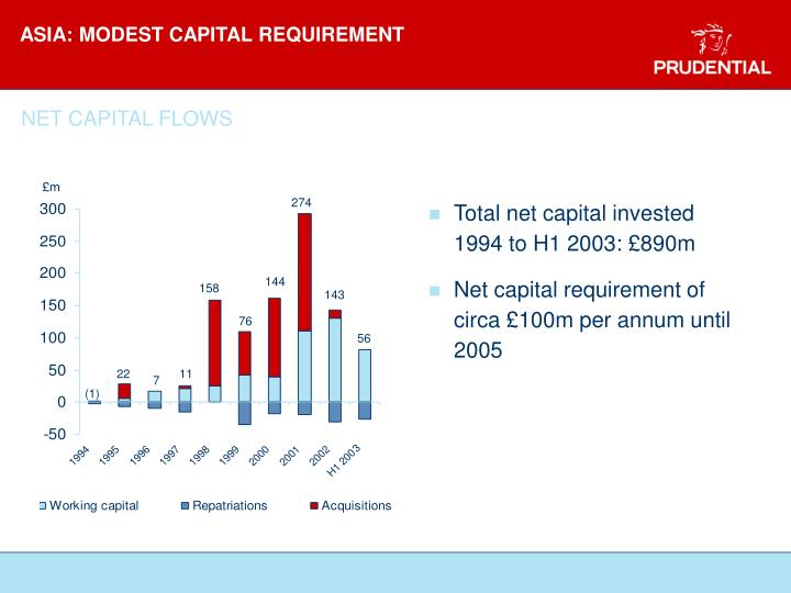 ASIA: MODEST CAPITAL REQUIREMENT