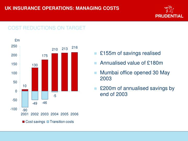 UK INSURANCE OPERATIONS: MANAGING COSTS