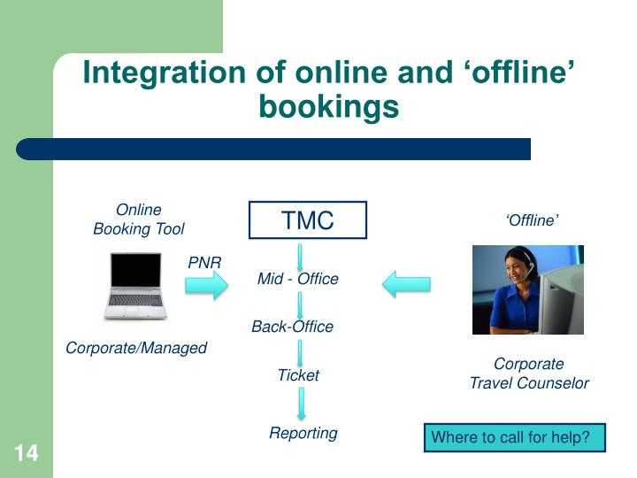Integration of online and 'offline' bookings