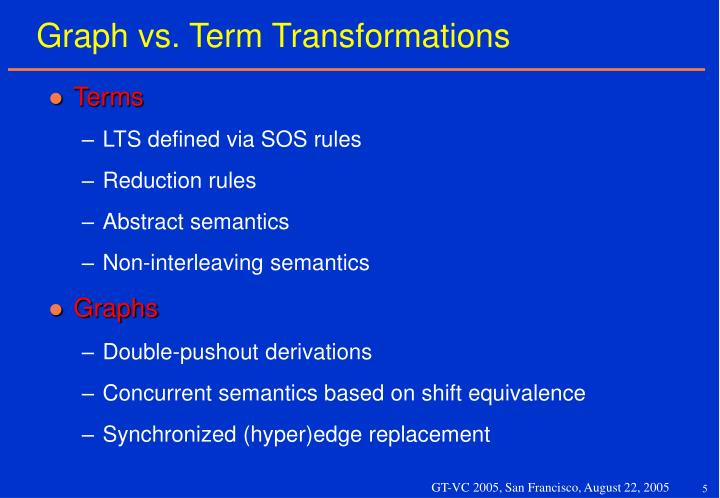 Graph vs. Term Transformations