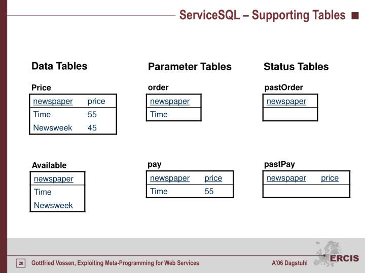 ServiceSQL – Supporting Tables