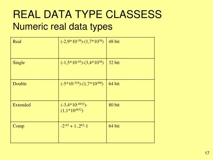 REAL DATA TYPE CLASSESS