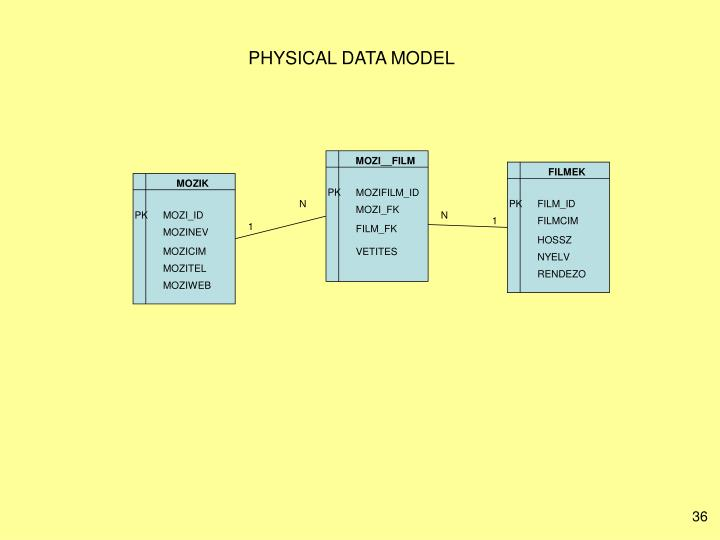 PHYSICAL DATA MODEL