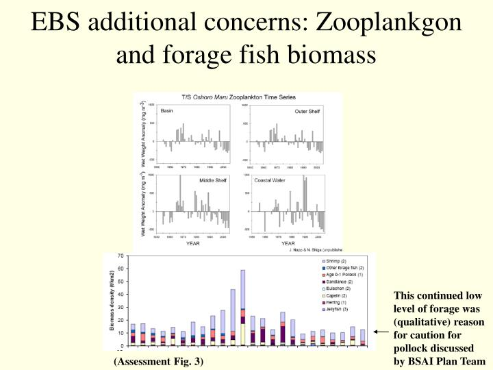 This continued low level of forage was (qualitative) reason for caution for pollock discussed by BSAI Plan Team