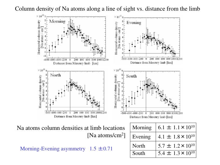 Column density of Na atoms along a line of sight vs. distance from the limb