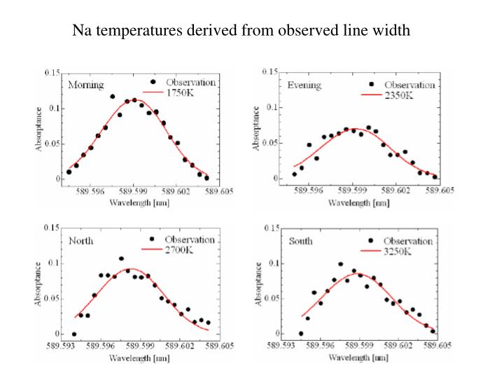 Na temperatures derived from observed line width